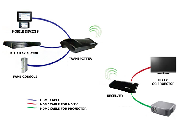 Adopting Minimalism with Wireless HDMI Technology