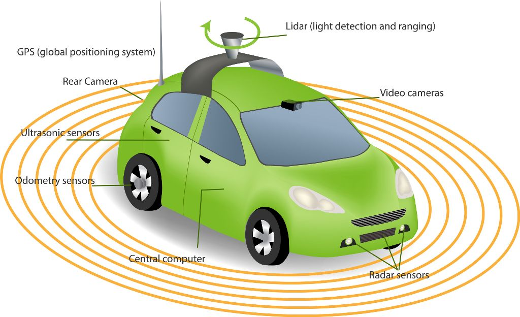 Automobile sensors use in self-driving cars