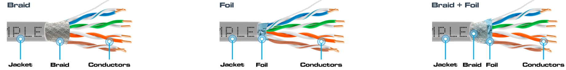 Cat5 cables BRAID and FOIL explanation