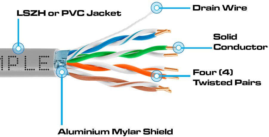 learn about shielded ethernet cables pros, cons and cost Cat5e Wall Jack Wiring Diagram