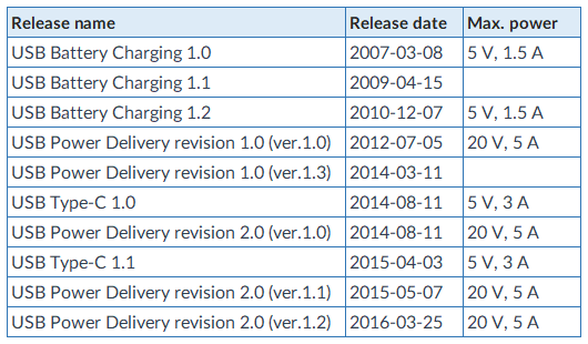 usb releases historical dates